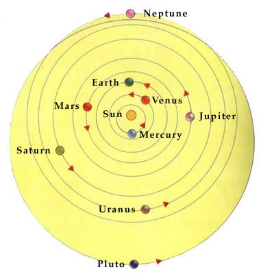 how do planets orbit the - photo #24