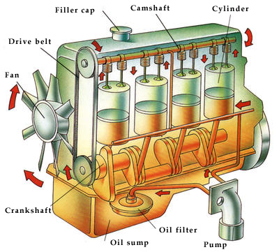 Why do car engines need oil for What motor oil do i need for my car