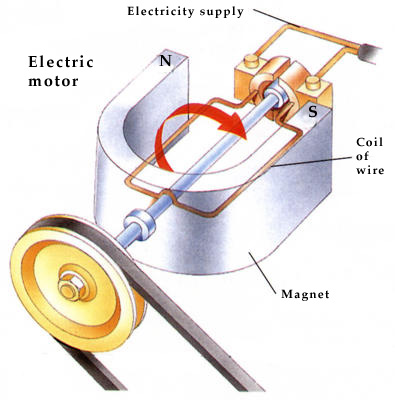 How Do Electric Motors Work