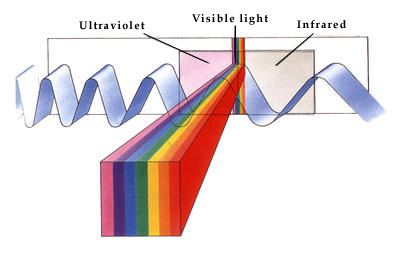 How fast does light travel?