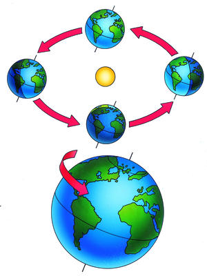The tilt of the earth causes different amounts of sunlight to fall on